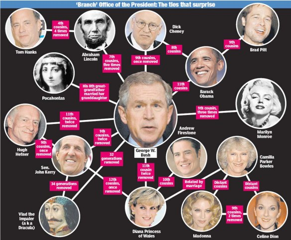 obama-bushheredity