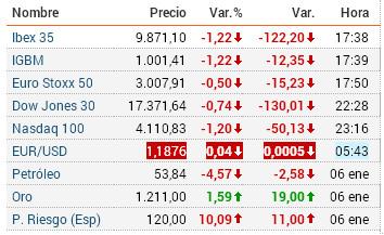 Las bolsas en números rojos.El oro subiendo como la espuma (http://www.bolsamania.com)